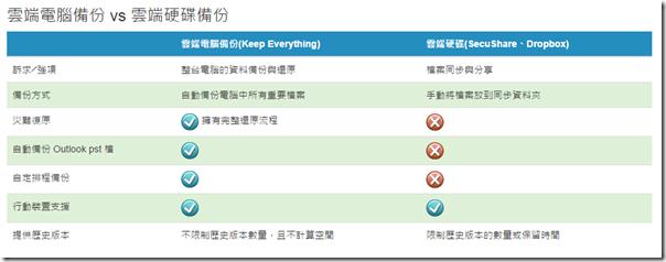 Keep Everyting 介紹