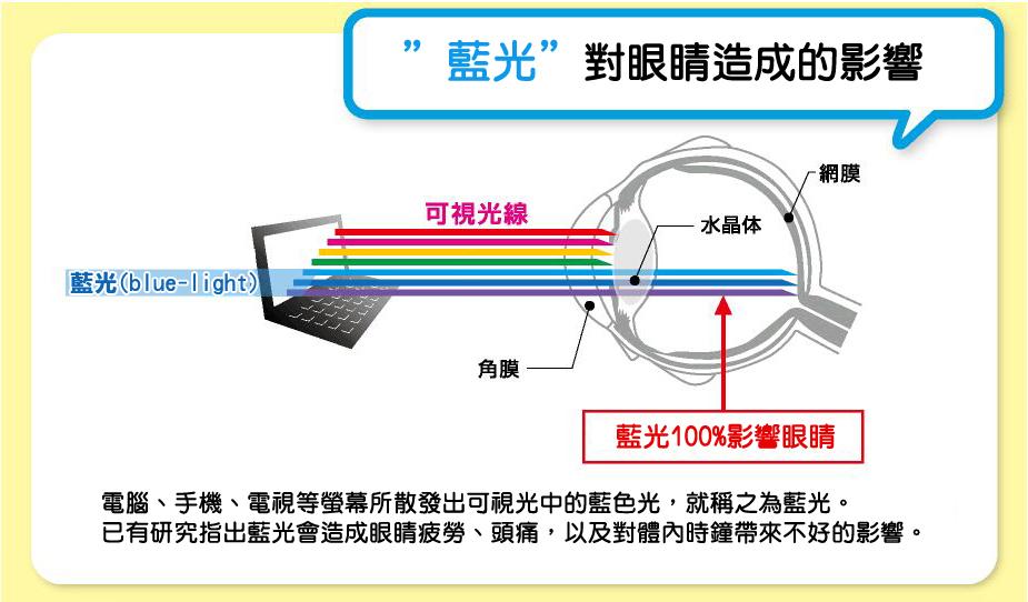 藍光濾波器